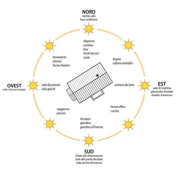 esposizione luce del sole
